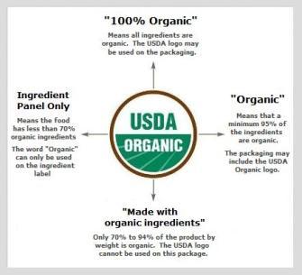 OrganicSealGuideC