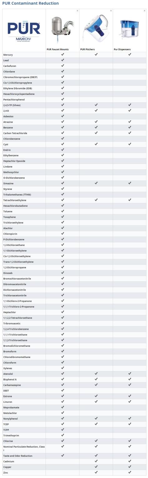 pur-chart